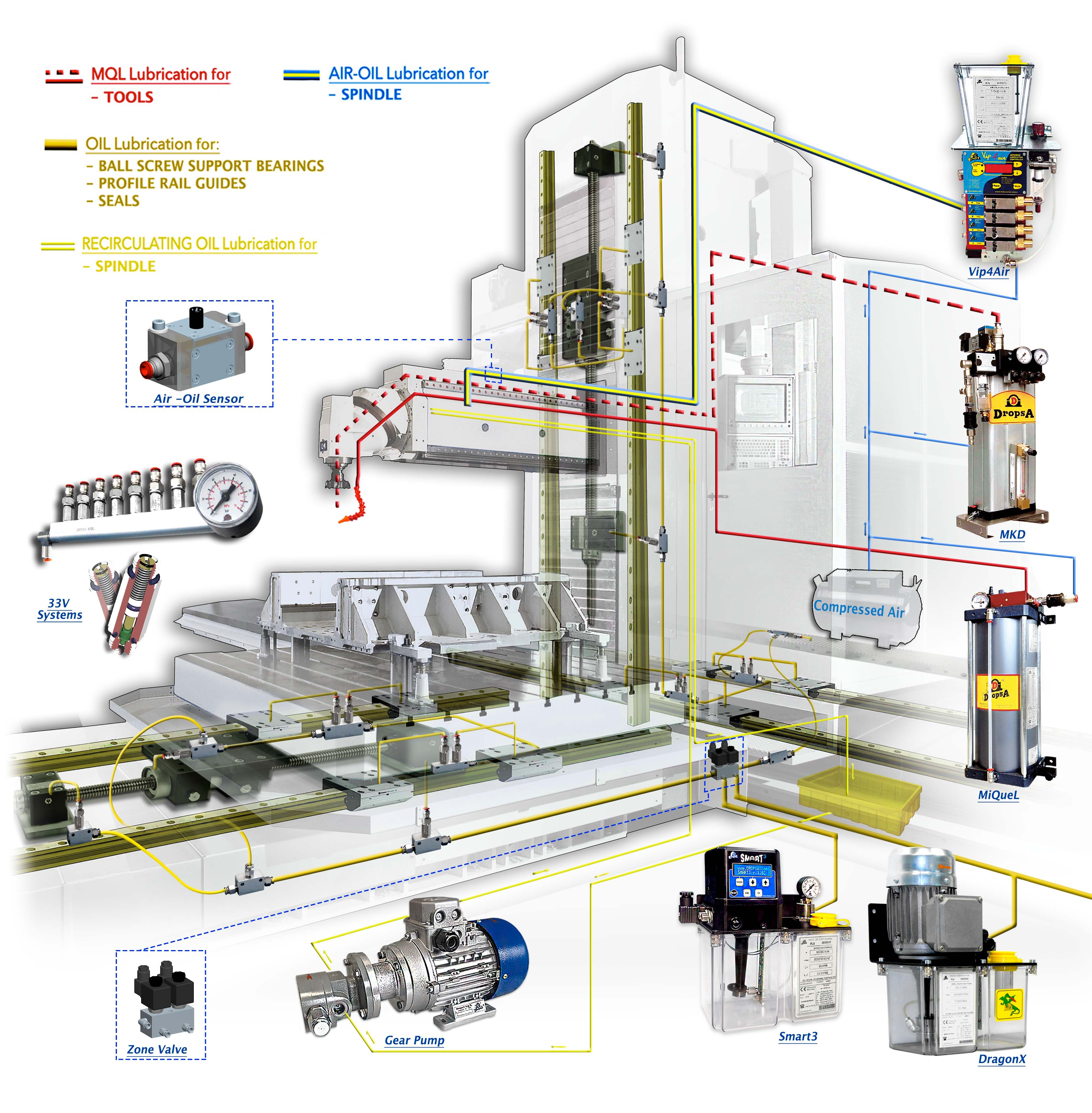 OIL and AIR-OIL Lubrication system for machine tools - Dropsa