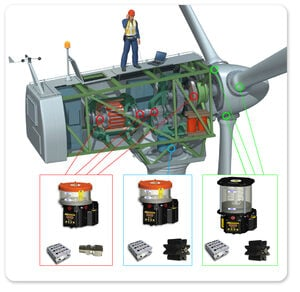 Lubrication solution for wind turbines