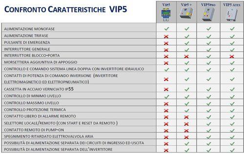 VIP5 PLUS CONTROLLER